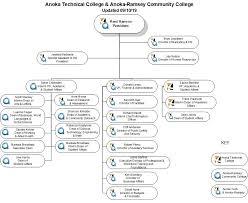 Procedure 1a 2 11 Organization Chart Anoka Ramsey