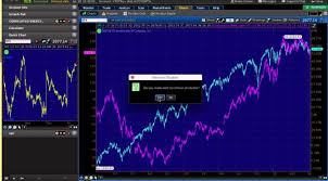 point and figure chart thinkorswim how to set up your thinkorswim charts trading software
