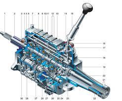 Механическая коробка передач МКПП устройство принцип работы Схема трехвальной механической коробки передач