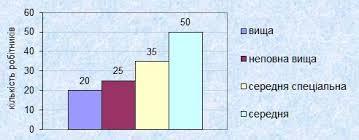 Статистичні ряди розподілу Вікіпедія Діагр2 ряди розп