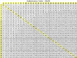 100 times table chart fun | 71M35 | Pinterest | Times table chart ...