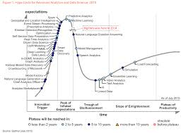 Big Data Falls <b>Off</b> the <b>Hype</b> Cycle - Data Science Central