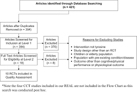 Pre Existing Condition Chart Flowchart Of Included Studies Download Scientific Diagram