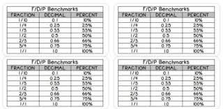 Fdp Chart Math Benchmark Fractions Decimals Percents Worksheets Teaching