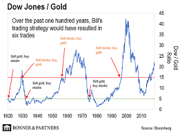 Dow Vs Silver Chart Trading The Dow Gold Ratio Gold News