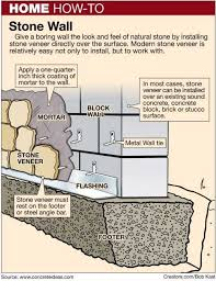 here s how build a concrete block wall