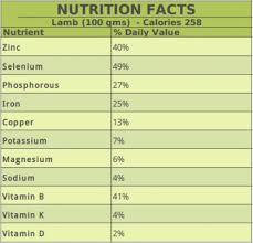 Beef Nutrition Facts Chart Lamb Vs Beef Is Lamb Healthier Than Beef