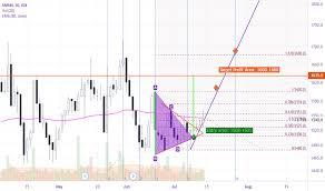 Idx Stock Chart Smsm Stock Price And Chart Idx Smsm Tradingview
