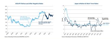 Abenomics Five Years In Has It Worked World Economic Forum