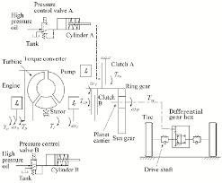 automatic transmission engine diagram wiring diagrams value schematic graph of automatic transmission scientific diagram automatic transmission engine diagram