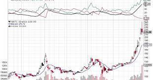 Gbtc Quote Interesting Bitcoin Investment Trust Stock Satoshi Bitcoin Wallet Address
