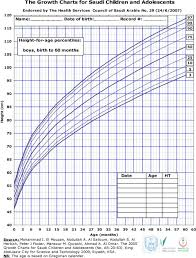 Growth Chart Saudi The Growth Charts For Saudi Children And Adolescents Pdf