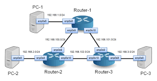 how to build a network of linux routers using quagga open source can you have two wireless routers in one house on different networks at Two Router Home Network Diagram