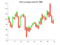 Point And Figure Chart Matlab Pointfig