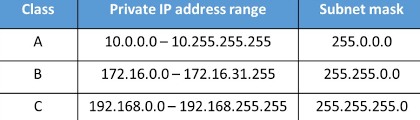 Ip Subnet Class Ranges Get Rid Of Wiring Diagram Problem