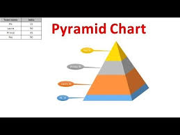 How To Create A Pyramid Chart In Excel Sales Pyramid Chart In Excel