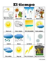 How To Say Temperature In Spanish Learn Spanish Language