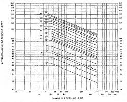 Pipe Spacing Chart Pipe Guide Spacing The Expansion Joints Blog