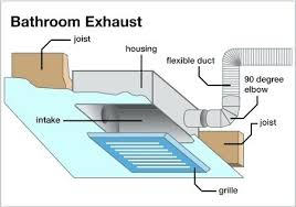 amazing replacing bathroom exhaust fan installing ceiling installation nonsensical vent perfect idea proper of home design with light motor cover switch