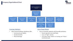 Ppg Organizational Chart Fwp 1 T1701205_fwp Htm Free Writing Prospectus Free