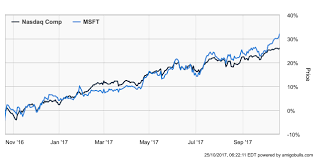 microsoft stock will microsoft corporation msft stock continue to rally going into