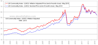 Commodity Index Chart Us Commodity Index Inflation Adjusted Chart About Inflation