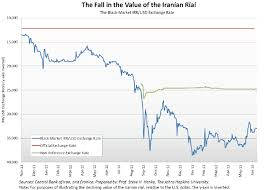 Usd To Rial Chart Troubled Currencies Cato Institute