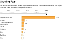 Religion Pie Chart Of India Census Of Religion Three Charts That Show The Changing Face