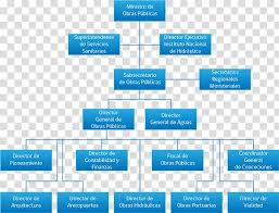 Organizational Chart Public Sector Ministry Of Energy And