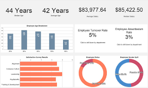 Hr Dashboard Template 24 Images Of Human Resources Dashboard Template Infovianet 24