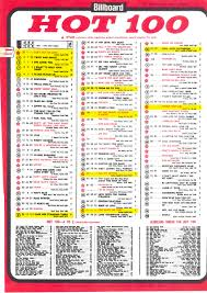 The Beatles Record Breaking Us Chart Invasion The Beatles