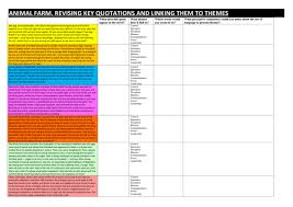 themes in animal farm revision resources by animal farm link the key extracts to key themes in the novel