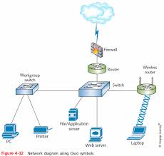 home network diagrams provide broad snapshots of a network s physical or logical topology