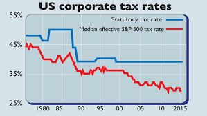 The End Of Corporate Tax Havens Moneyweek
