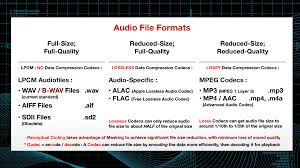 Audio Compression Chart Understanding Compressed Audio File Formats Macprovideo Com