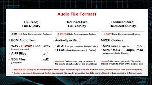 Understanding Compressed Audio File Formats Macprovideo Com