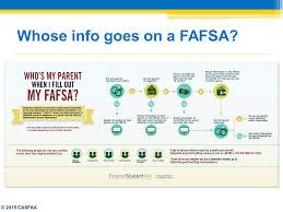 Fafsa Flow Chart Federal Updates The Fafsa Ppt Download
