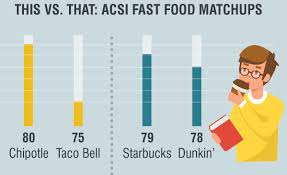 Select your state to find taco bell favorites like burritos, quesadillas, nachos, and tacos near you. Restaurant Rivalries Which Coffee Mexican Food And Burger Brands Keep Customers Happy Acsi Matters