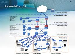 plantwide benefits of ethernet ip seminar 1783 Etap2f Wiring Diagram cable selection enet wp007 7; 45