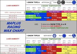 Correct Swix Lf Glide Wax Temperature Chart 2019