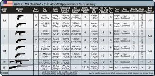 Bullet Proof Vest Rating Chart The Best Bulletproof Body Armor When Shtf The Prepared