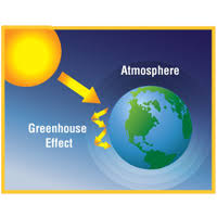 green house effect understanding the greenhouse effect renewable choice energy