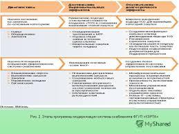 Презентация на тему тема Руководитель Студентка  5 5 Рис 2 Этапы программы модернизации системы снабжения в ФГУП КЗРТА