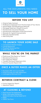 For Sale Or For Sell All The Documents Needed To Sell A House A Foolproof Checklist