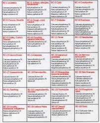 The 12 Schuessler Tissue Salts 28 Combination Salts