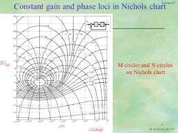 Nichols Chart In Control System Linear Control Systems Ppt Download