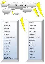Das Wetter | Deutsch lernen, Deutsch nachhilfe, Deutsche grammatik