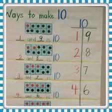 Making 10 Anchor Chart Ways To Make 10 Anchor Chart Stuchbery Grade 2 Math