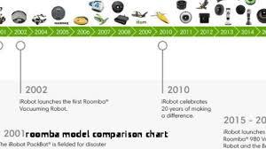 Irobot Roomba Comparison Chart Facebook Lay Chart