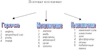 Интегрированный урок на тему Полезные ископаемые Башкортостана  Тема Полезные ископаемые Башкортостана